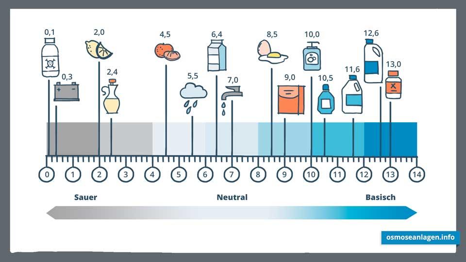 Osmosewasser pH-Wertskala